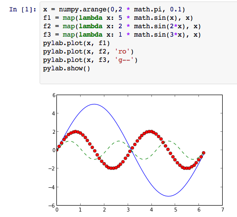 IPython Notebook Example